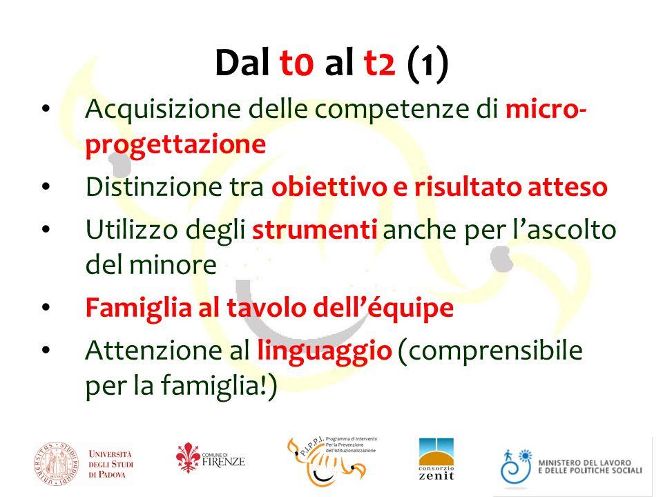 Dal t0 al t2 (1) Acquisizione delle competenze di micro- progettazione
