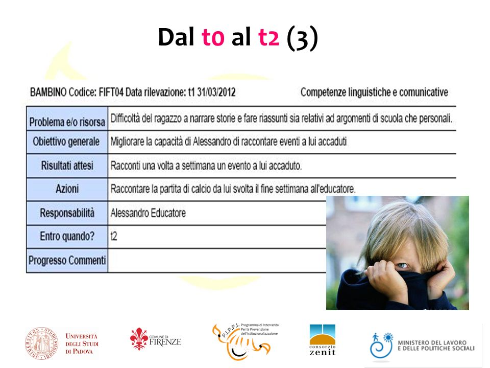 Dal t0 al t2 (3)