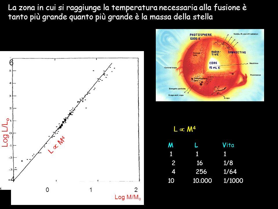La zona in cui si raggiunge la temperatura necessaria alla fusione è tanto più grande quanto più grande è la massa della stella