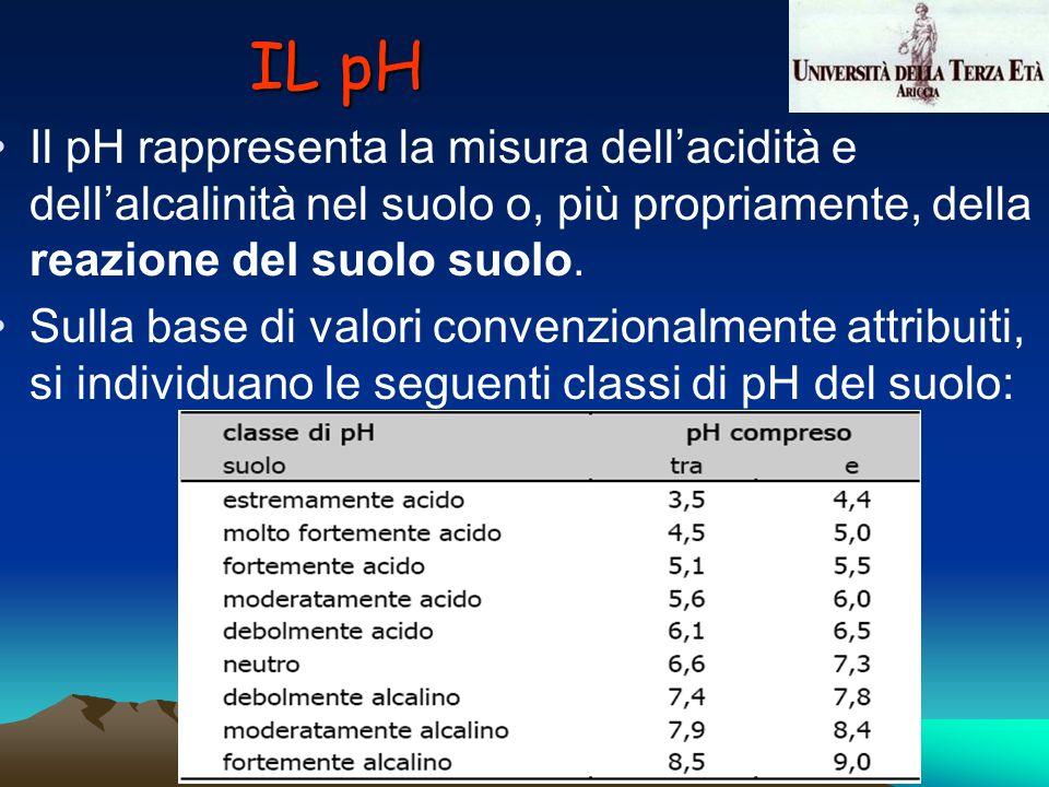 IL pH Il pH rappresenta la misura dell'acidità e dell'alcalinità nel suolo o, più propriamente, della reazione del suolo suolo.