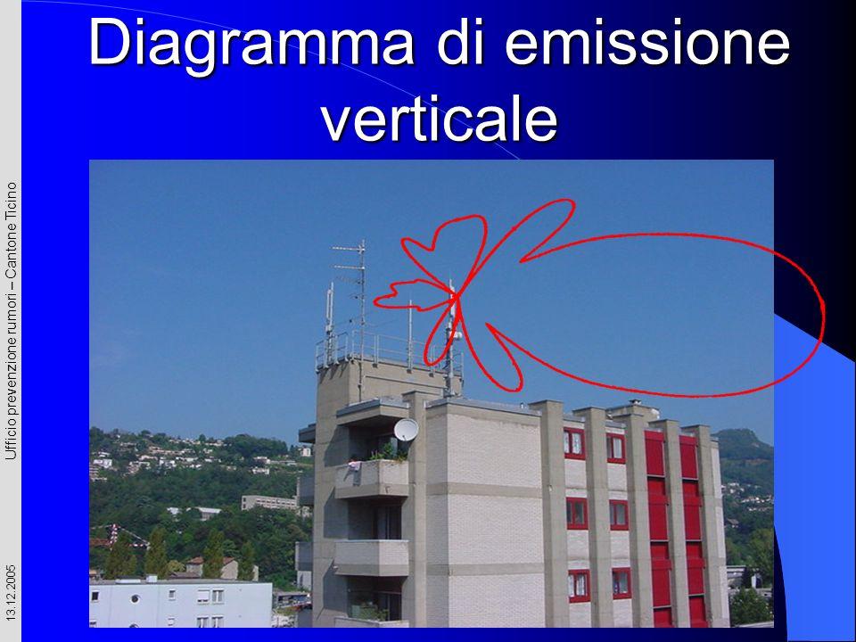 Diagramma di emissione verticale