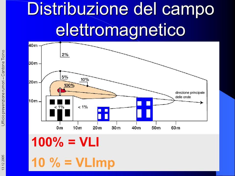 Distribuzione del campo elettromagnetico