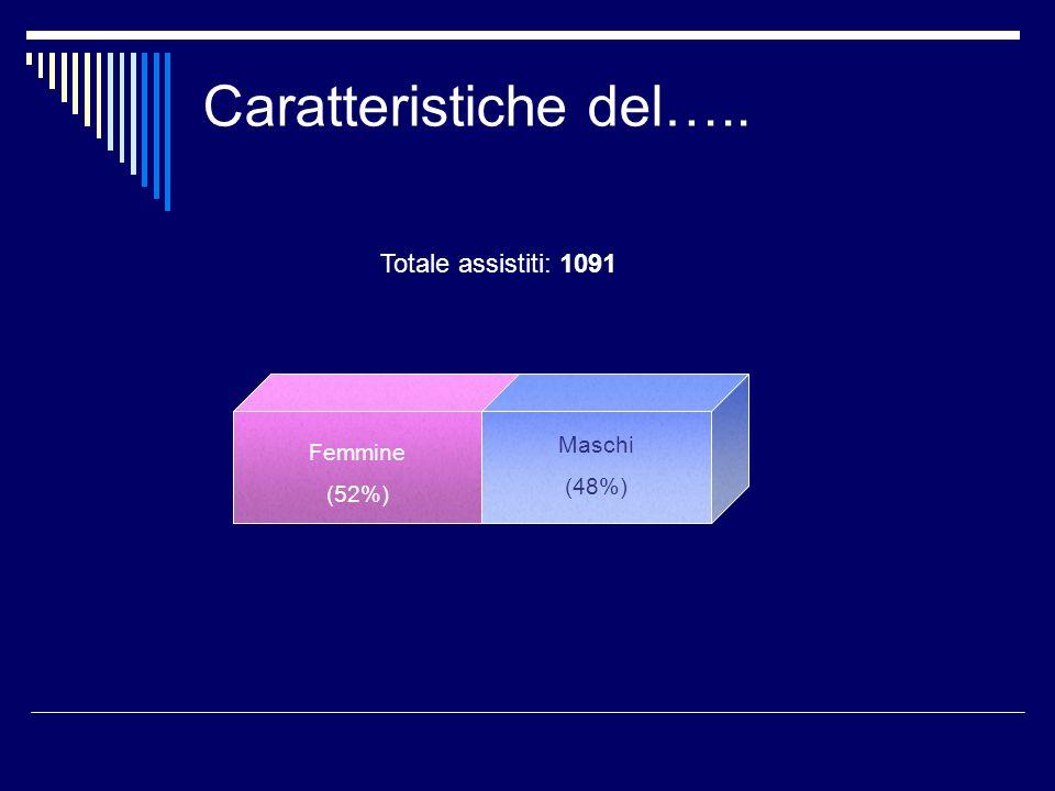 Caratteristiche del….. Totale assistiti: 1091 Maschi Femmine (48%)