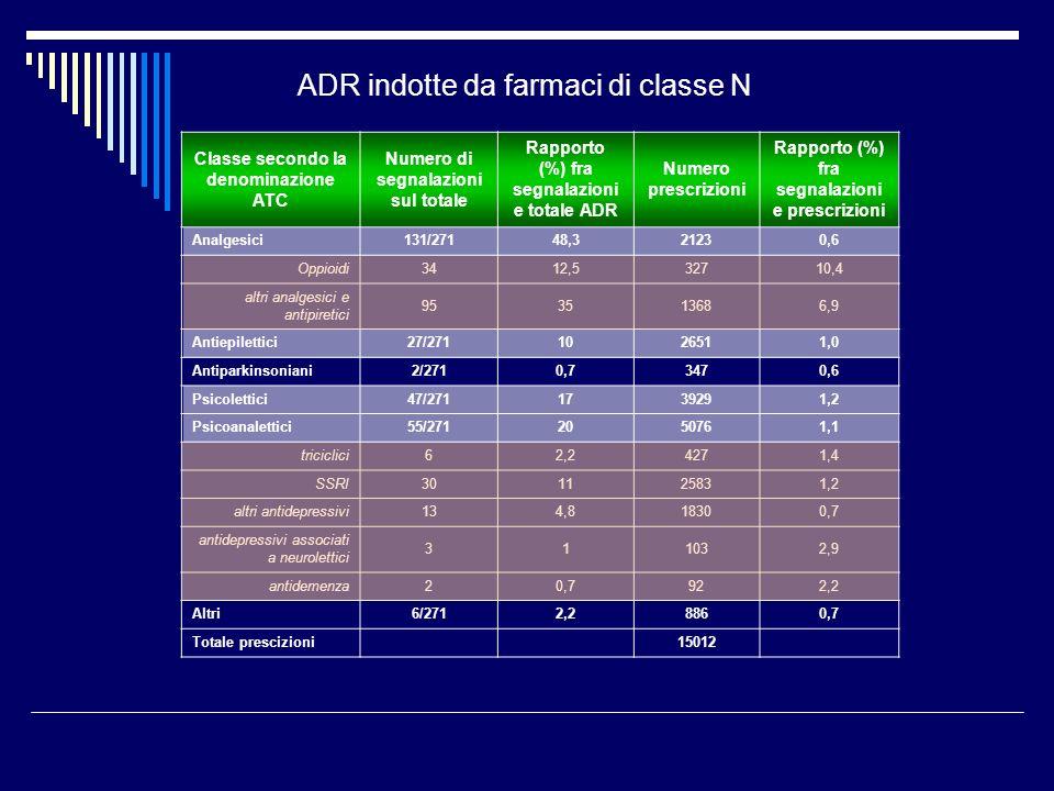 ADR indotte da farmaci di classe N