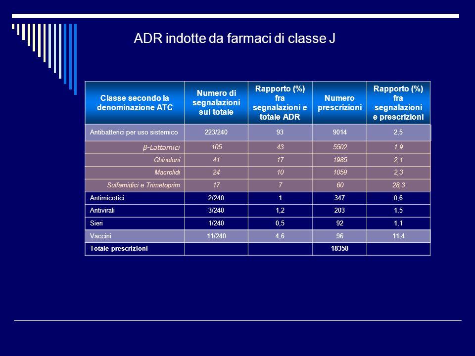 ADR indotte da farmaci di classe J