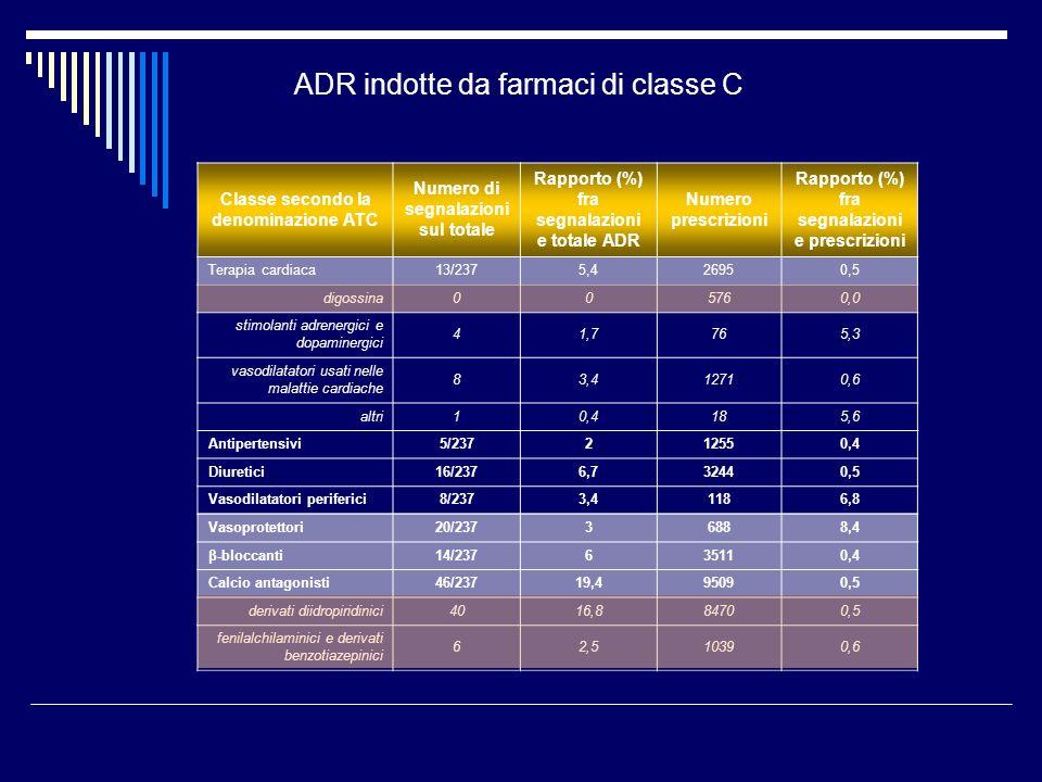 ADR indotte da farmaci di classe C