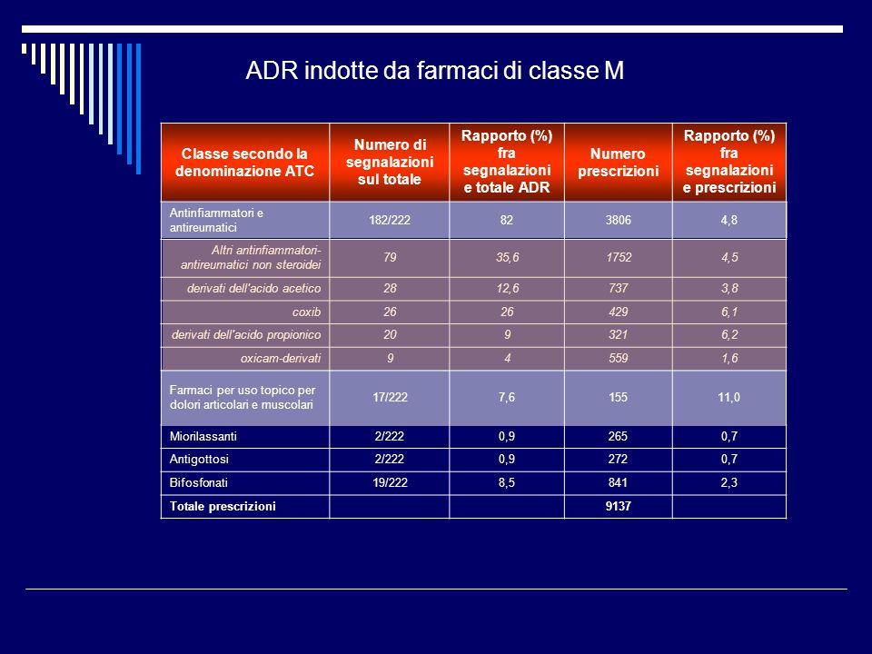 ADR indotte da farmaci di classe M