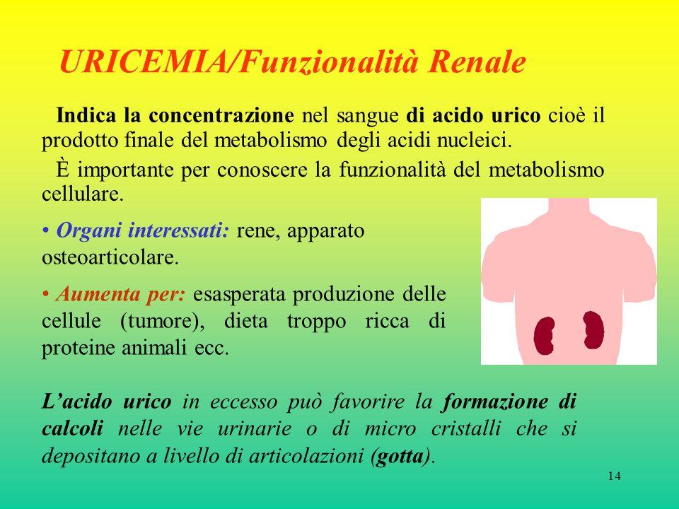 URICEMIA/Funzionalità Renale