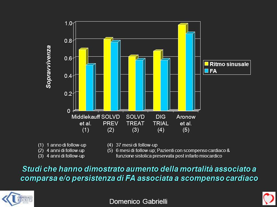 0.20.4. 0.6. 0.8. 1.0. Ritmo sinusale. FA. Sopravvivenza. Middlekauff. et al. (1) SOLVD. PREV. (2) TREAT.