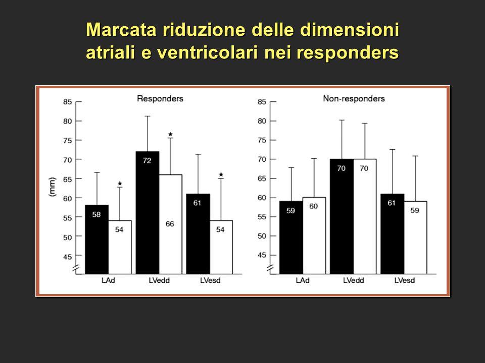 Marcata riduzione delle dimensioni atriali e ventricolari nei responders