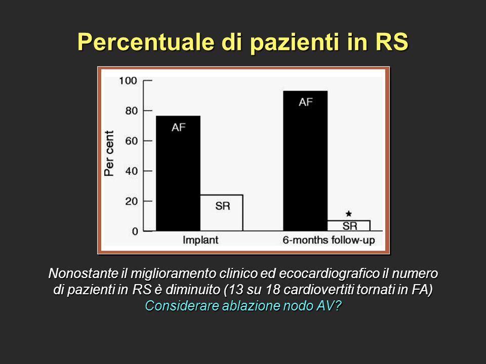 Percentuale di pazienti in RS