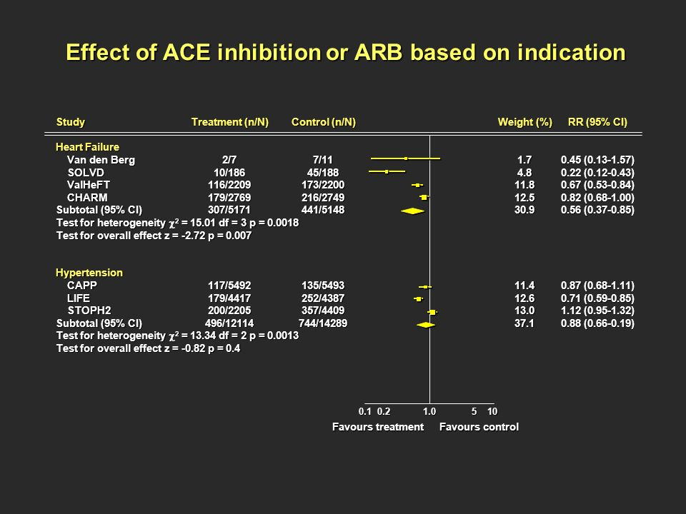 Effect of ACE inhibition or ARB based on indication