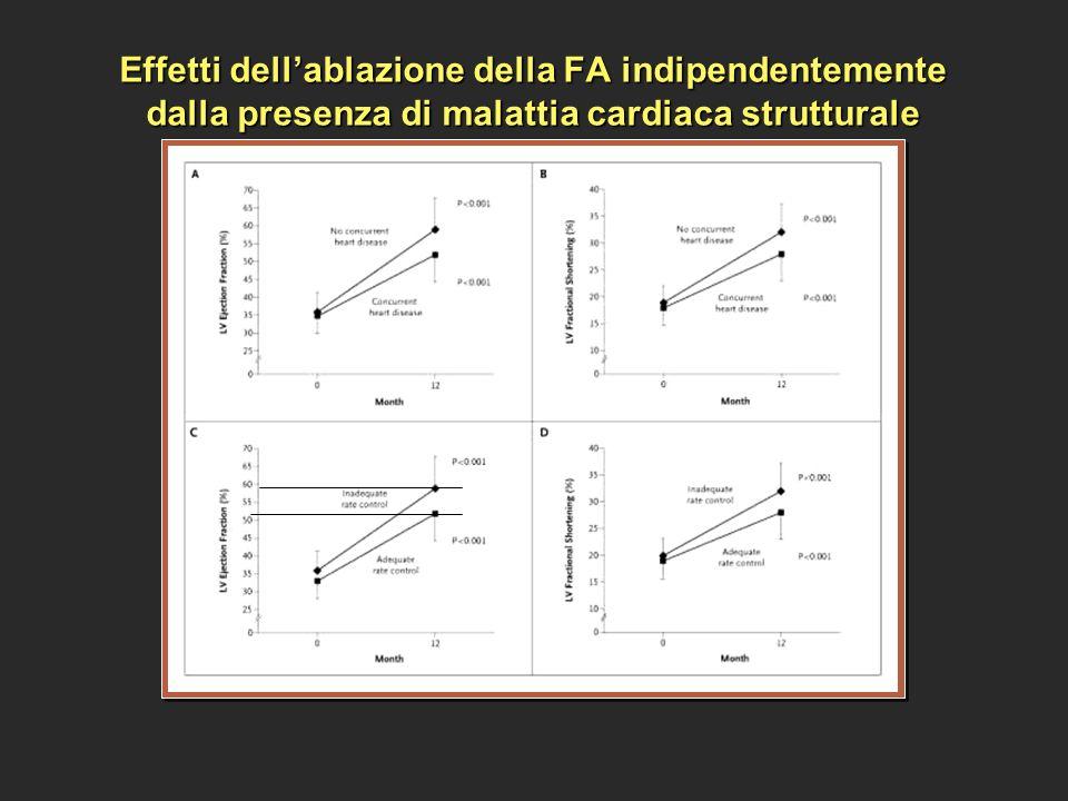 Effetti dell'ablazione della FA indipendentemente dalla presenza di malattia cardiaca strutturale