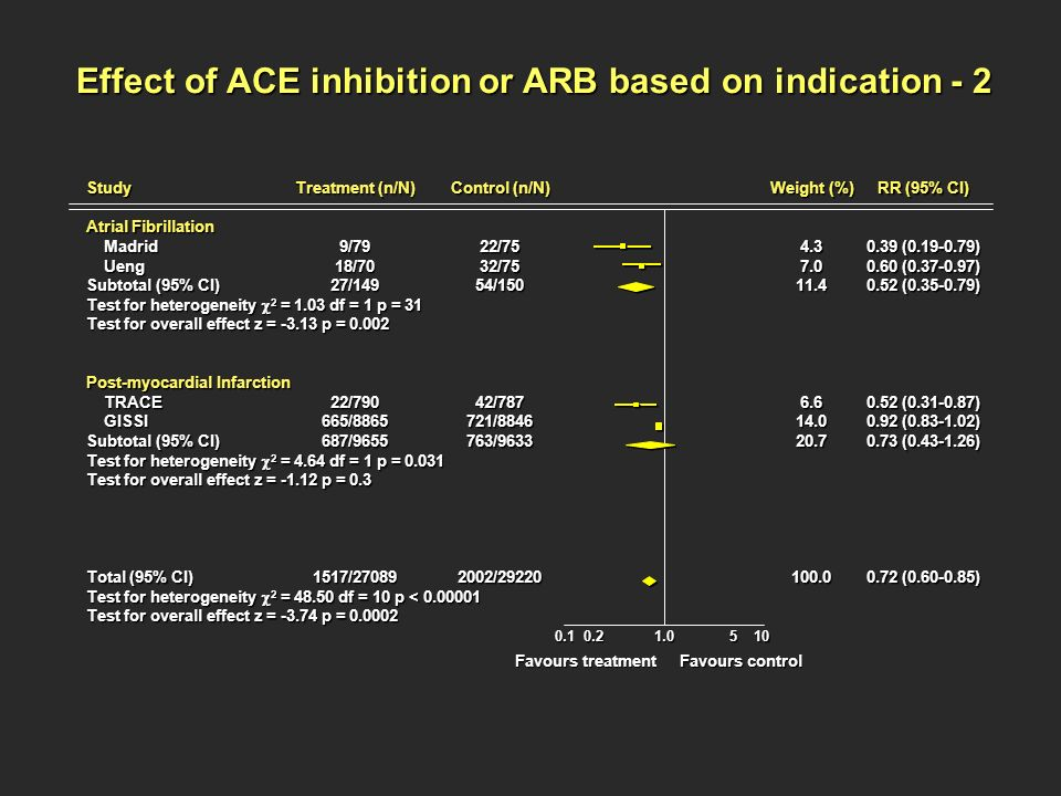 Effect of ACE inhibition or ARB based on indication - 2