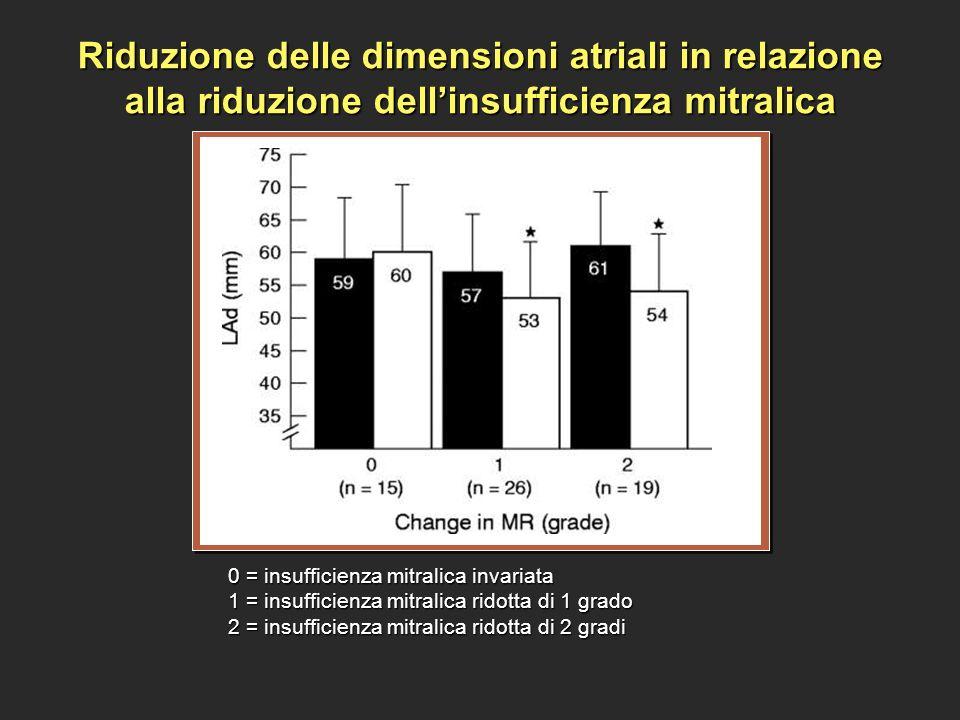 Riduzione delle dimensioni atriali in relazione alla riduzione dell'insufficienza mitralica