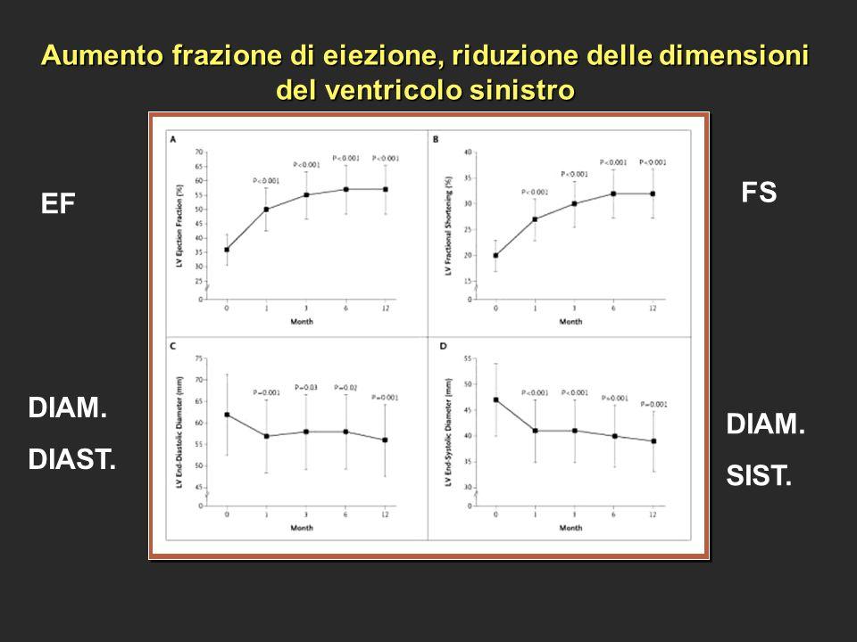 Aumento frazione di eiezione, riduzione delle dimensioni del ventricolo sinistro