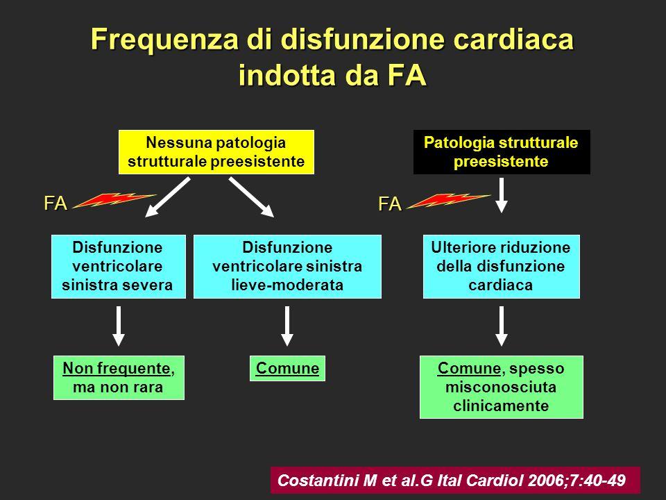 Frequenza di disfunzione cardiaca indotta da FA
