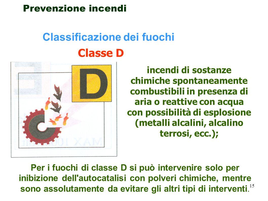 Classificazione dei fuochi Classe D