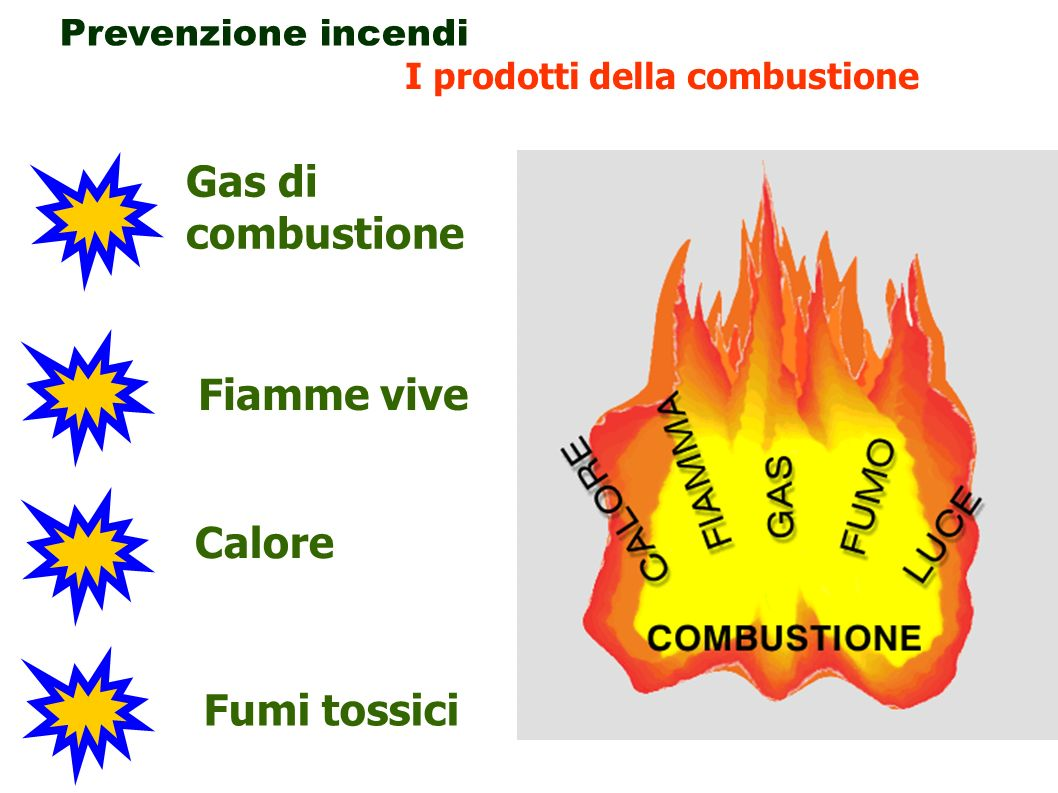 Gas di combustione Fiamme vive Calore Fumi tossici Prevenzione incendi