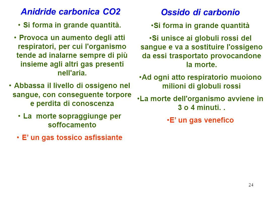 Ossido di carbonio Si forma in grande quantità.