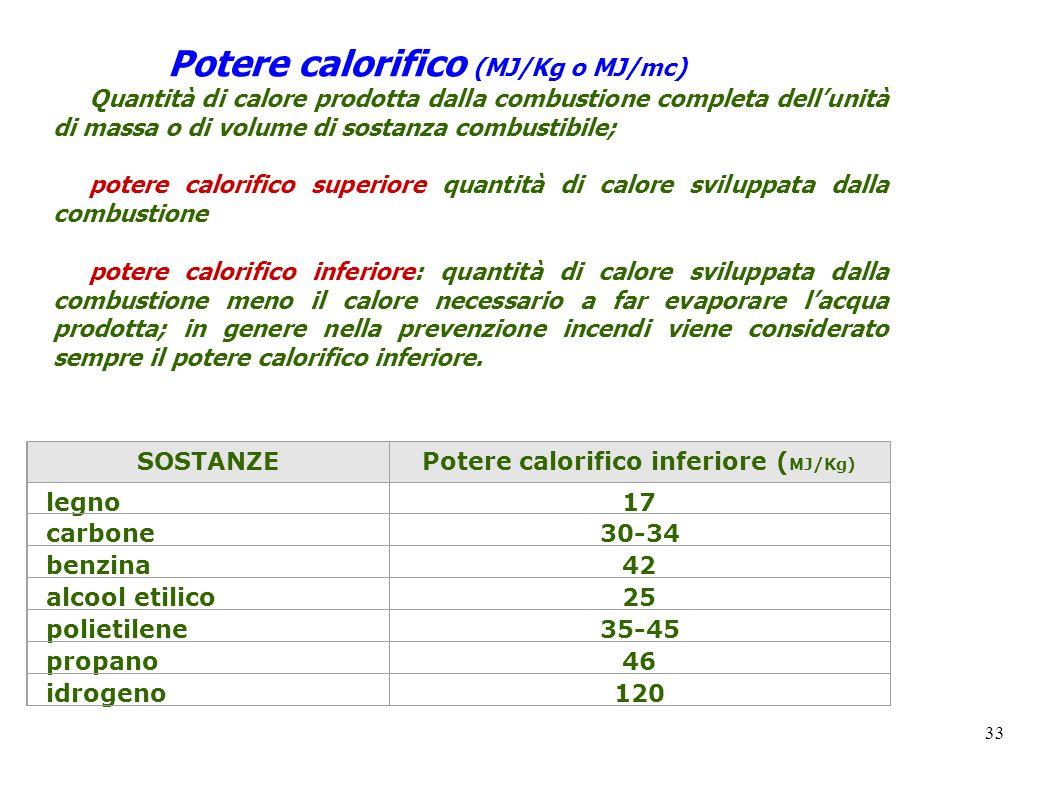 Potere calorifico inferiore (MJ/Kg)