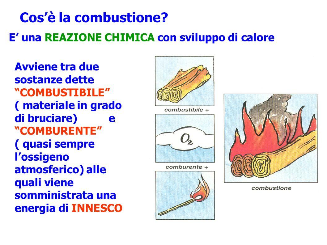 Cos'è la combustione E' una REAZIONE CHIMICA con sviluppo di calore