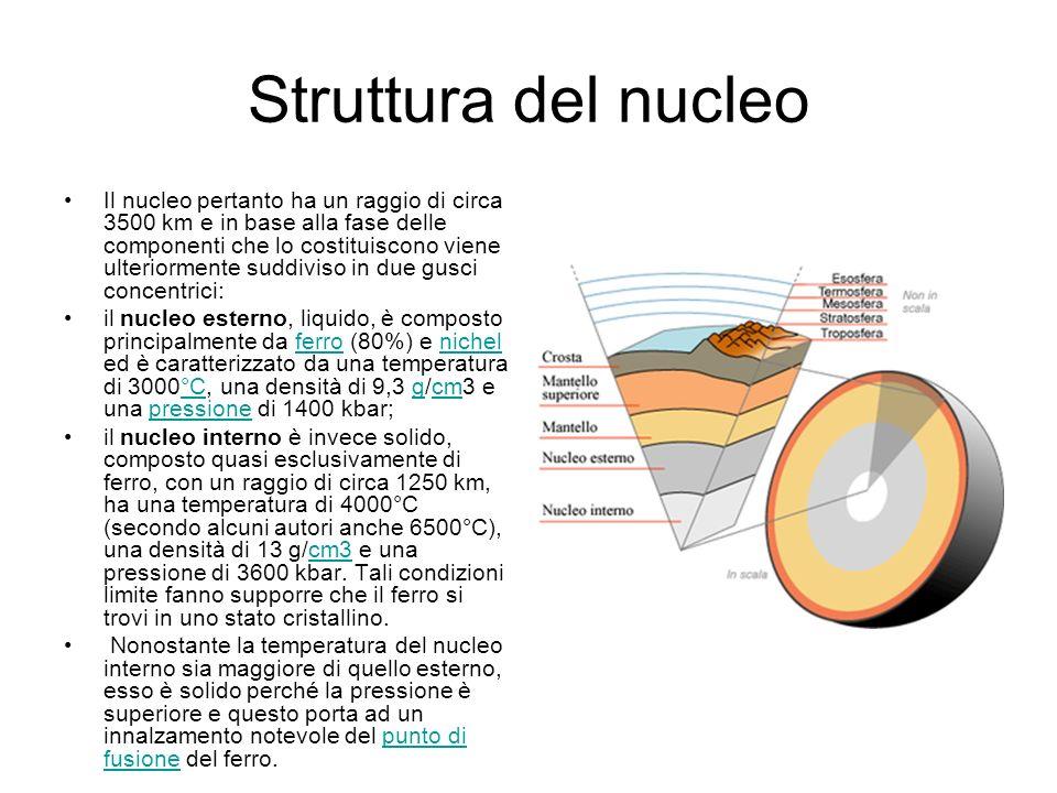 Struttura del nucleo