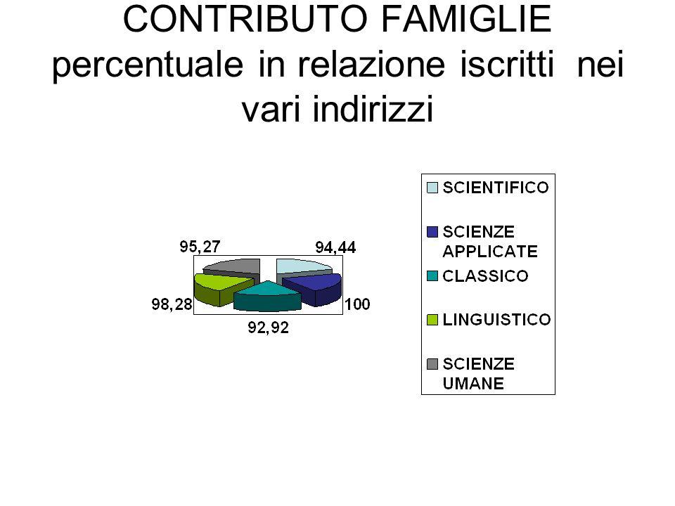CONTRIBUTO FAMIGLIE percentuale in relazione iscritti nei vari indirizzi