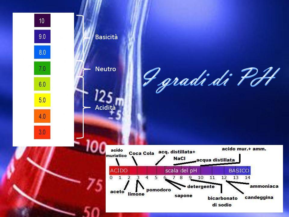 Basicità I gradi di PH Neutro Acidità