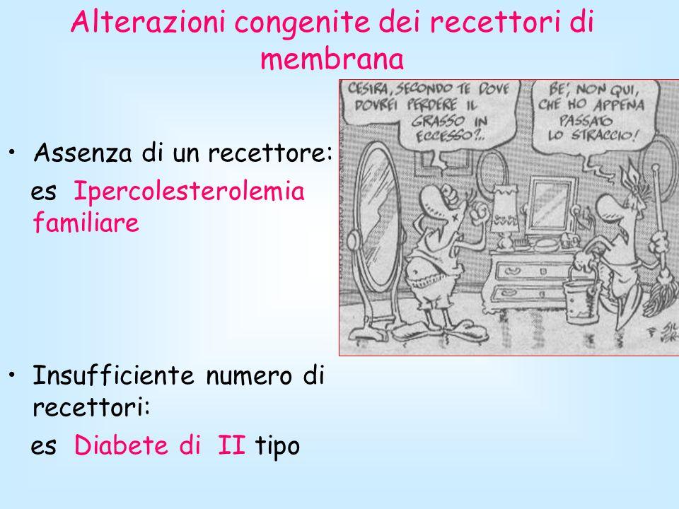 Alterazioni congenite dei recettori di membrana