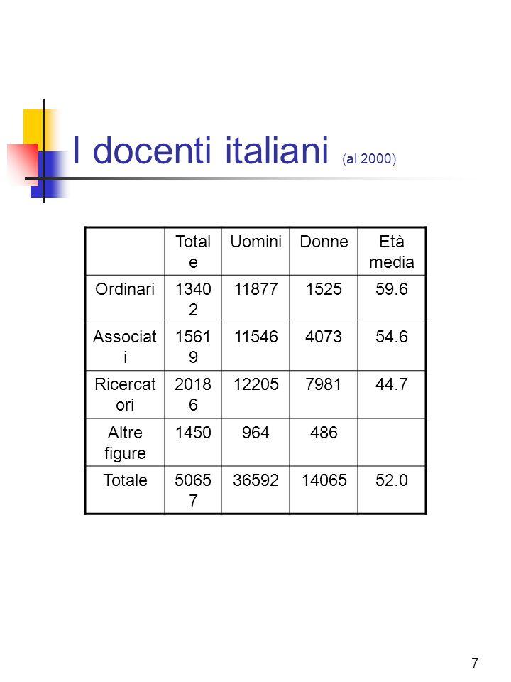 I docenti italiani (al 2000)