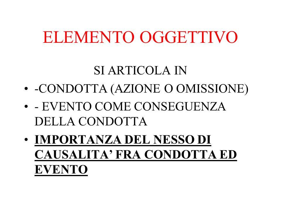 ELEMENTO OGGETTIVO SI ARTICOLA IN -CONDOTTA (AZIONE O OMISSIONE)