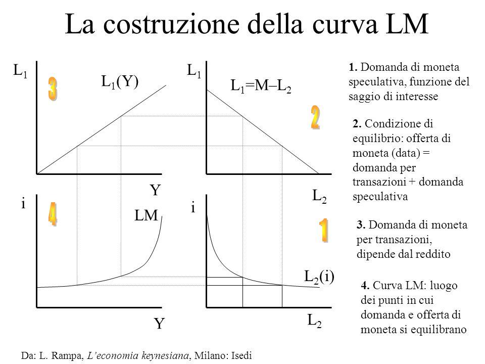 La costruzione della curva LM