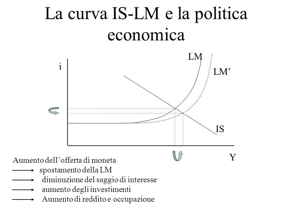La curva IS-LM e la politica economica