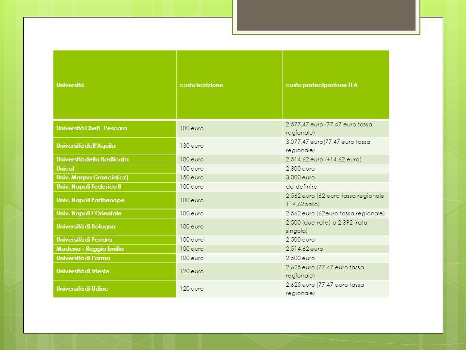 Università costo iscrizione. costo partecipazione TFA. Università Cheti- Pescara. 100 euro. 2.577,47 euro (77.47 euro tassa regionale)