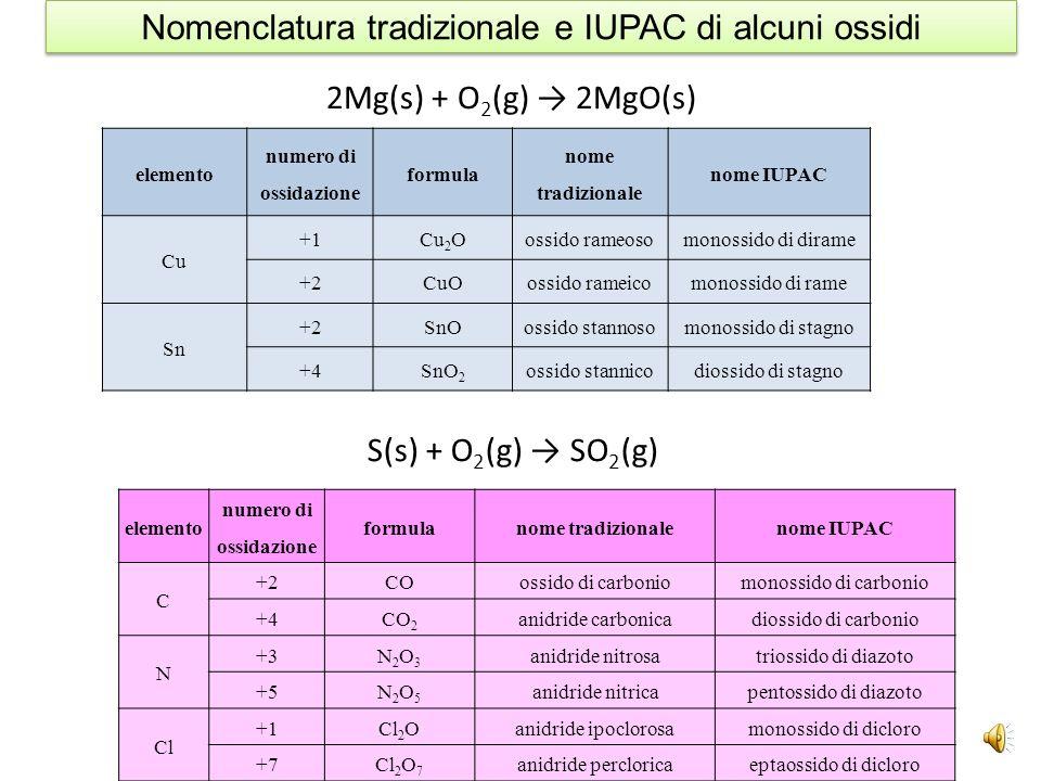 Nomenclatura tradizionale e IUPAC di alcuni ossidi