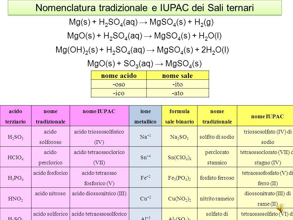 Nomenclatura tradizionale e IUPAC dei Sali ternari