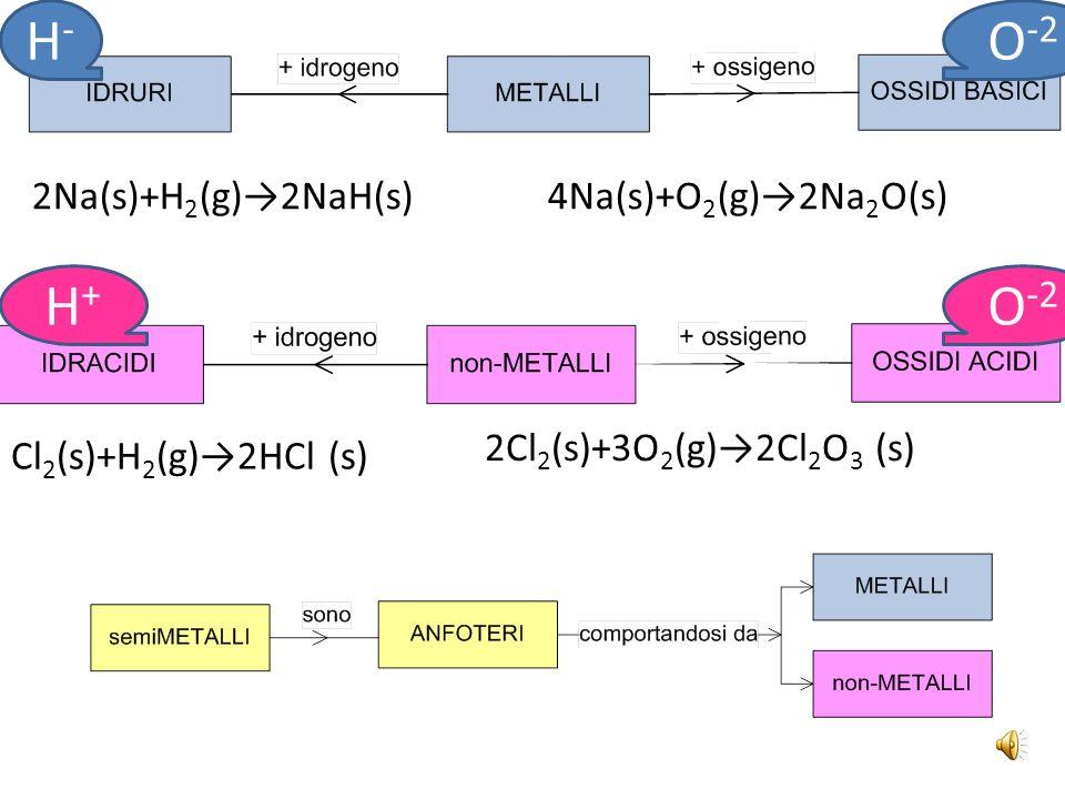 H- O-2 H+ O-2 2Na(s)+H2(g)→2NaH(s) 4Na(s)+O2(g)→2Na2O(s)