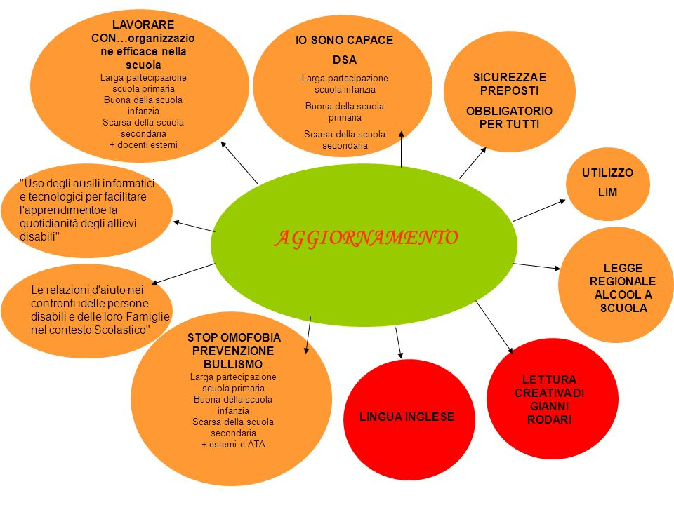 AGGIORNAMENTO LAVORARE CON…organizzazione efficace nella scuola