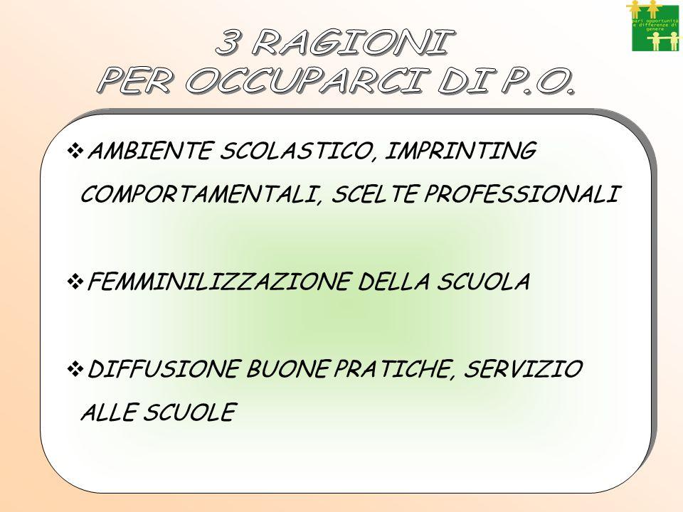 3 RAGIONI PER OCCUPARCI DI P.O. AMBIENTE SCOLASTICO, IMPRINTING