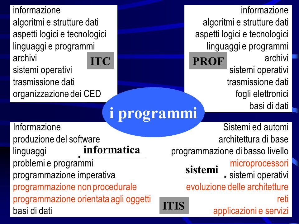 i programmi ITC PROF informatica sistemi ITIS informazione