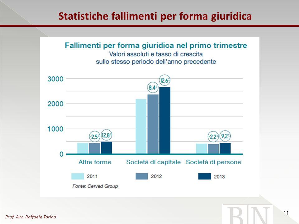 Statistiche fallimenti per forma giuridica