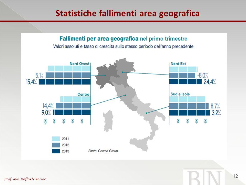 Statistiche fallimenti area geografica