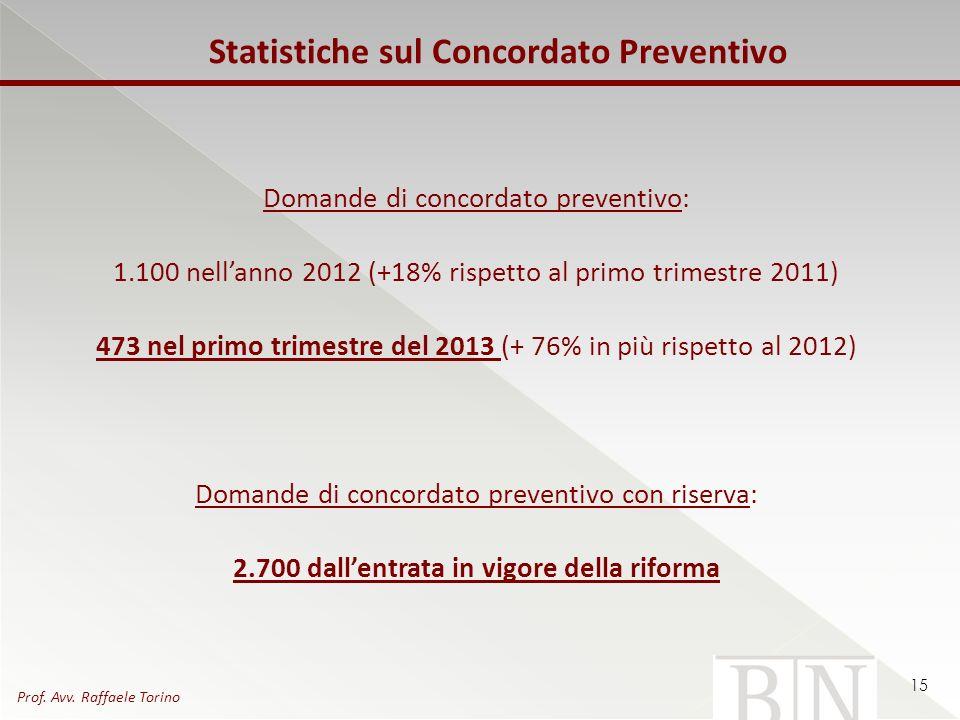 Statistiche sul Concordato Preventivo