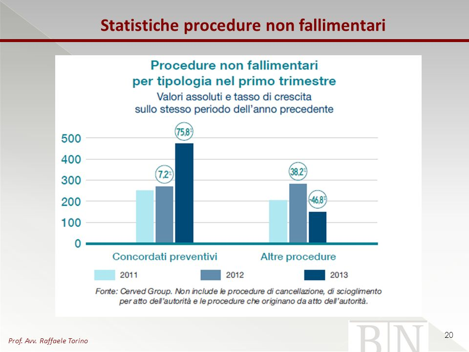Statistiche procedure non fallimentari