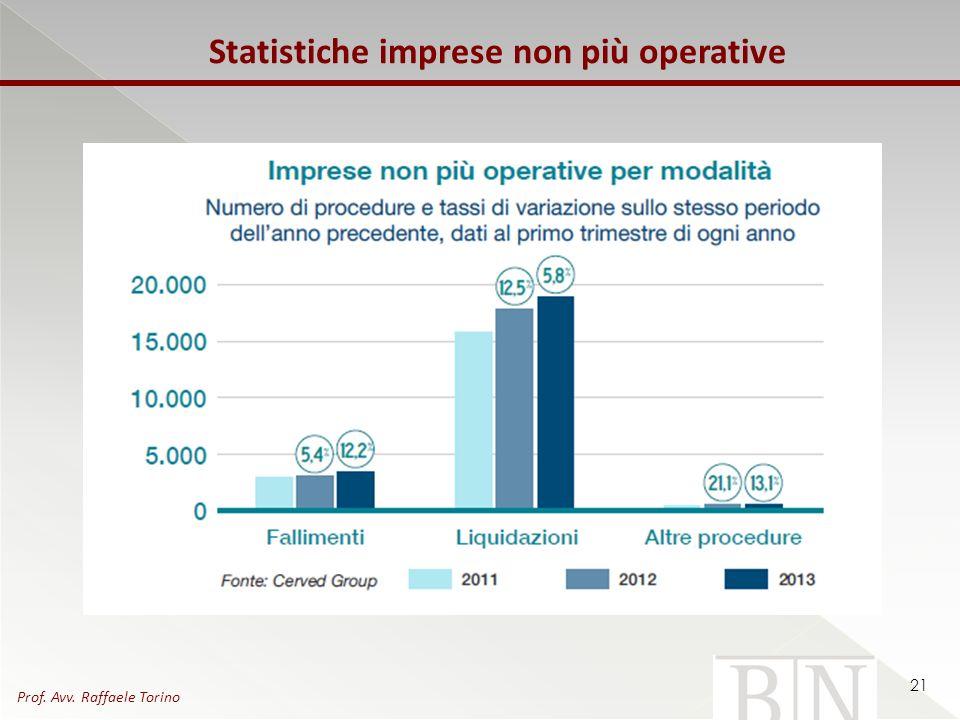 Statistiche imprese non più operative