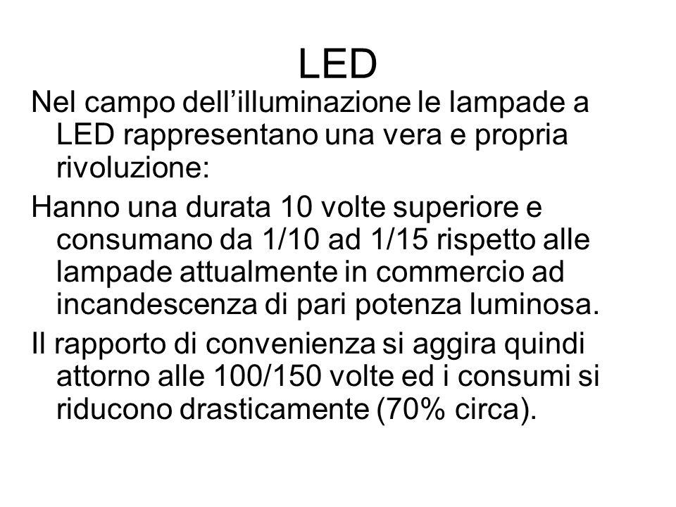 LED Nel campo dell'illuminazione le lampade a LED rappresentano una vera e propria rivoluzione: