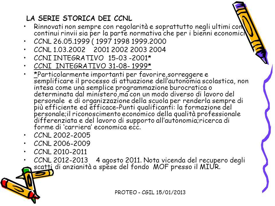 LA SERIE STORICA DEI CCNL