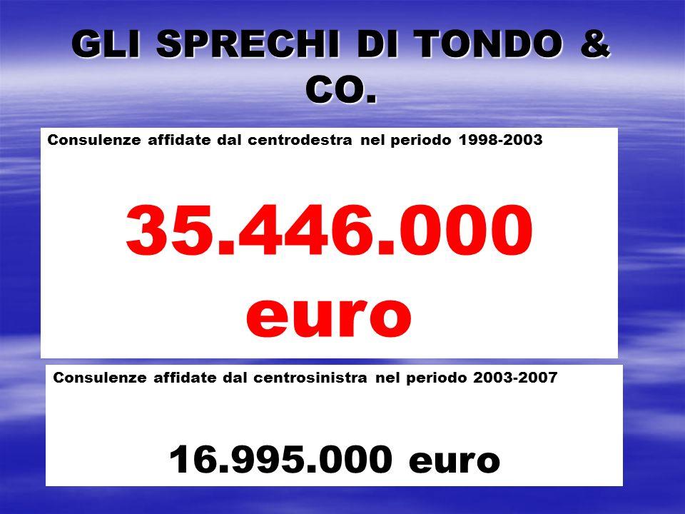 GLI SPRECHI DI TONDO & CO.