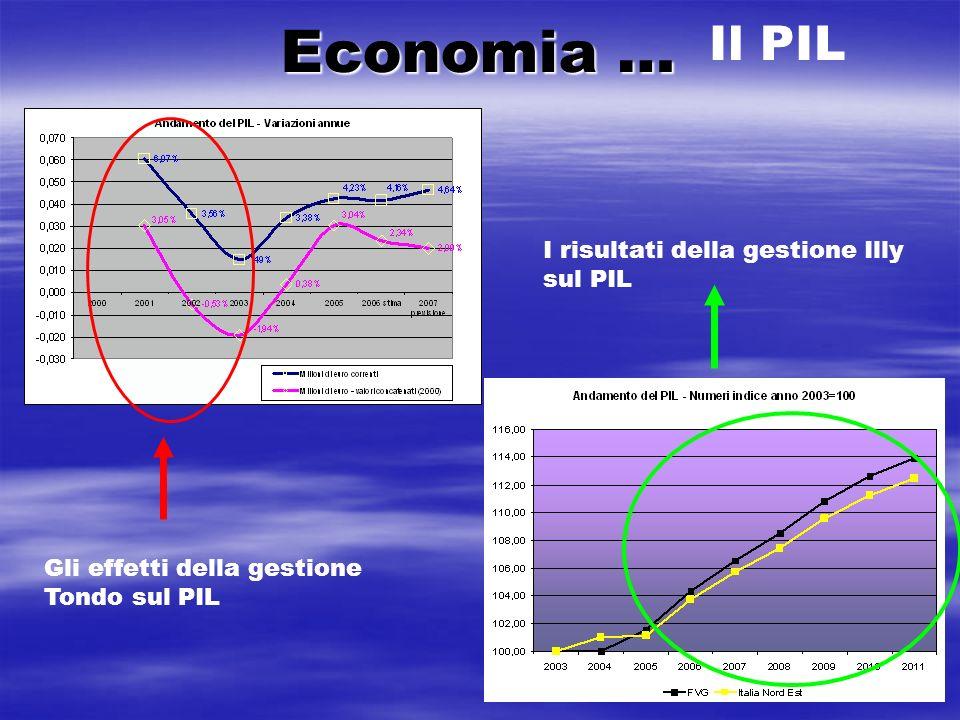 Economia … Il PIL I risultati della gestione Illy sul PIL